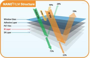nanofilm-structure